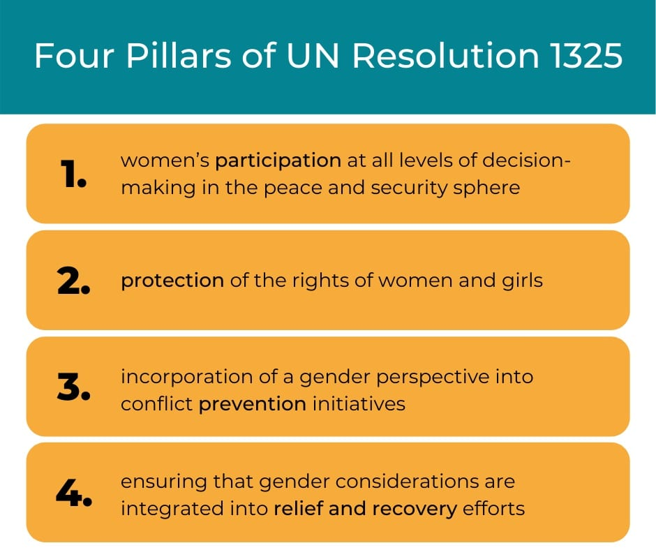 Infographic which Reads:  Four Pillars of UN Resolution 1325 1. women's participation at all levels of decision making in the peace and security sphere 2. protection of the rights of women and girls 3. incorporation of a gender perspective into conflict prevention initiatives 4. ensuring that gender considerations are integrated into relief and recovery efforts