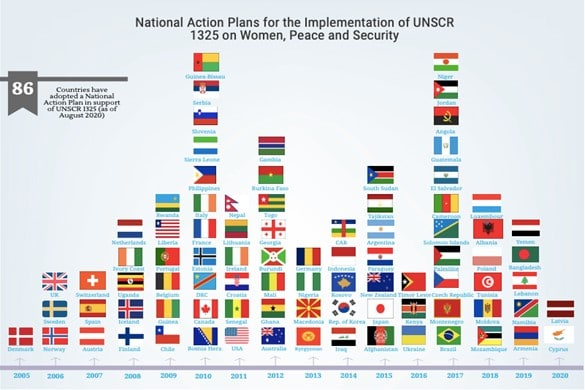 Graph depicting flags of countries who have enacted Resolution 1325.